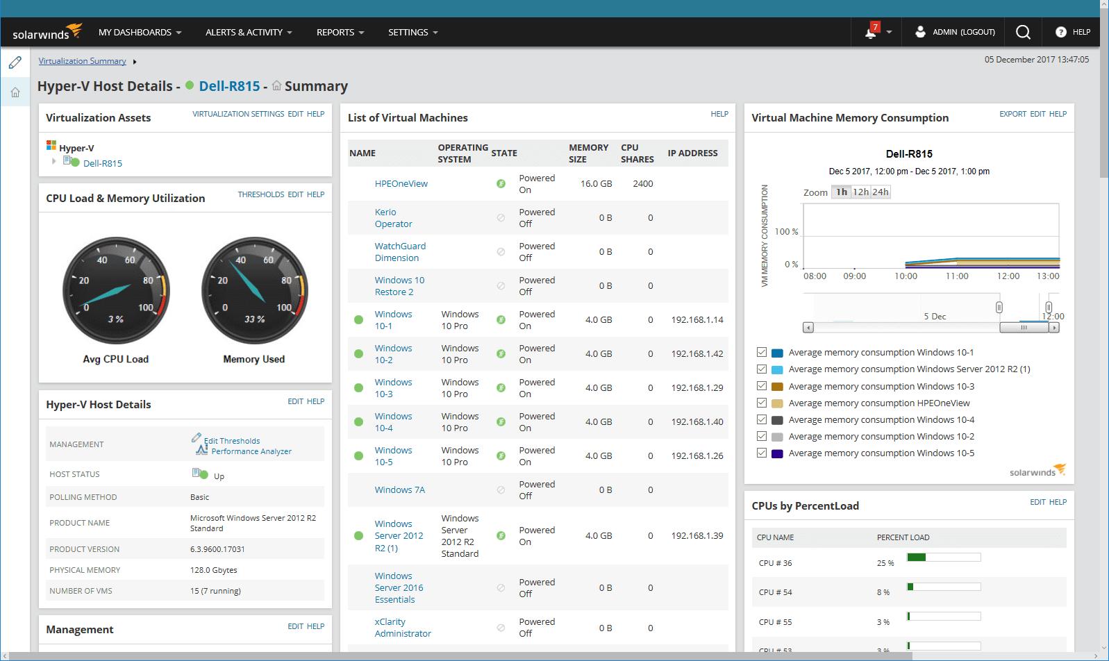 Monitor performansi mreže SolarWinds 12.2 pregled 1