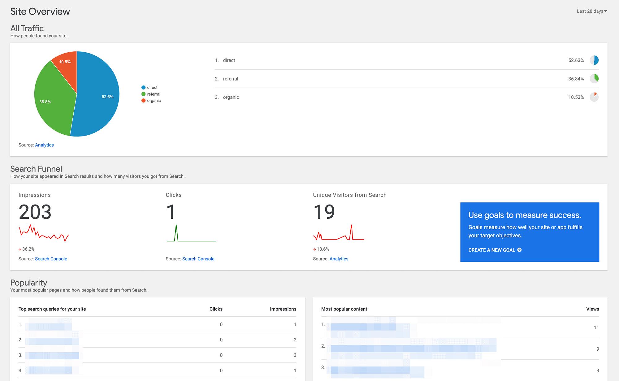 Rezultati usluge Google Analytics i Search Console.